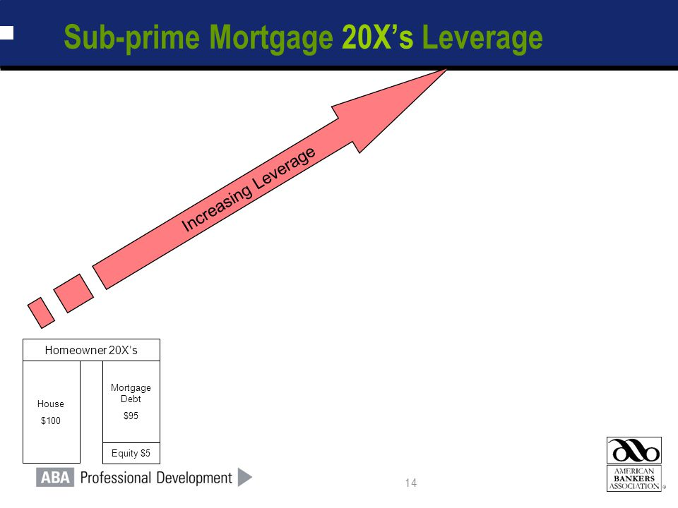 14 House $100 Mortgage Debt $95 Equity $5 Homeowner 20X's Increasing Leverage Sub-prime Mortgage 20X's Leverage