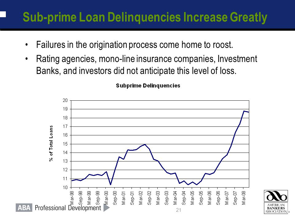 21 Sub-prime Loan Delinquencies Increase Greatly Failures in the origination process come home to roost. Rating agencies, mono-line insurance companie