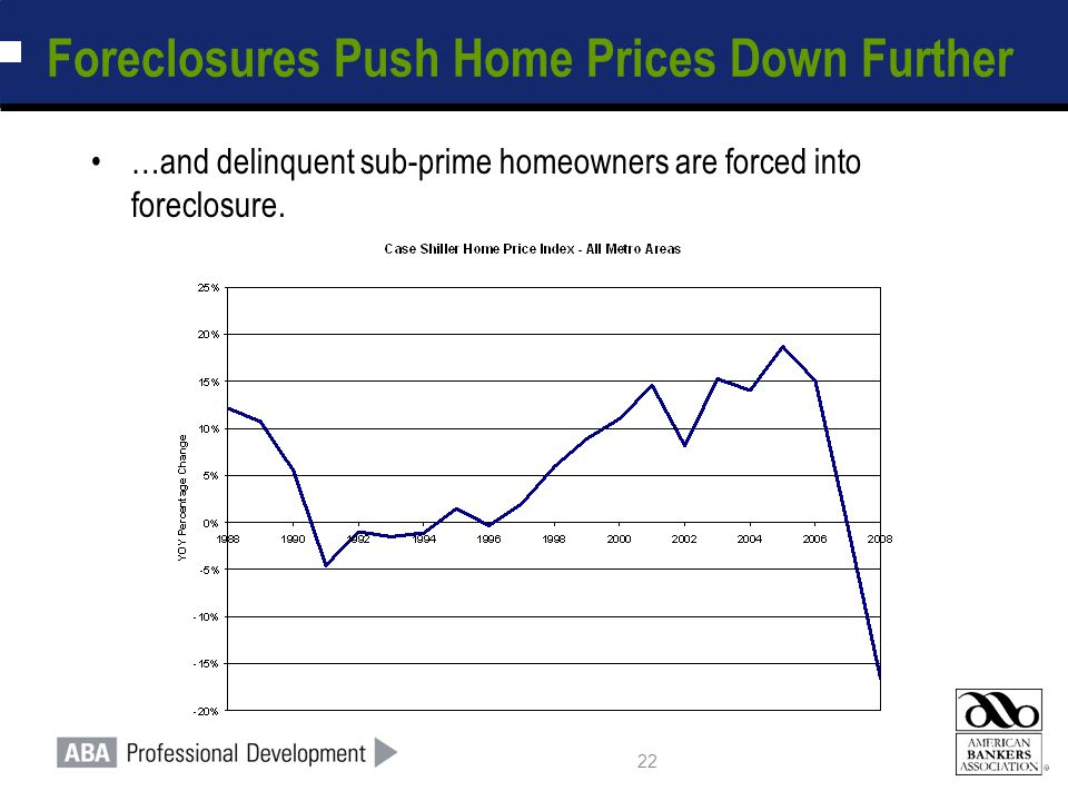 22 Foreclosures Push Home Prices Down Further …and delinquent sub-prime homeowners are forced into foreclosure.