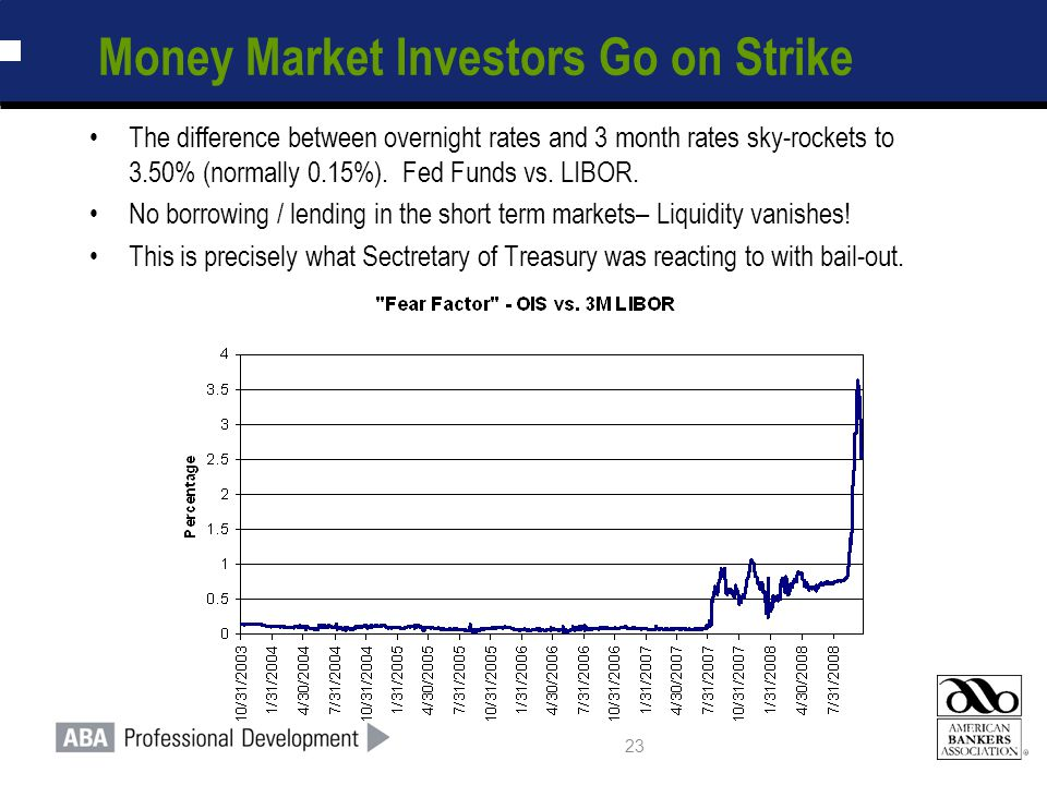 23 Money Market Investors Go on Strike The difference between overnight rates and 3 month rates sky-rockets to 3.50% (normally 0.15%). Fed Funds vs. L