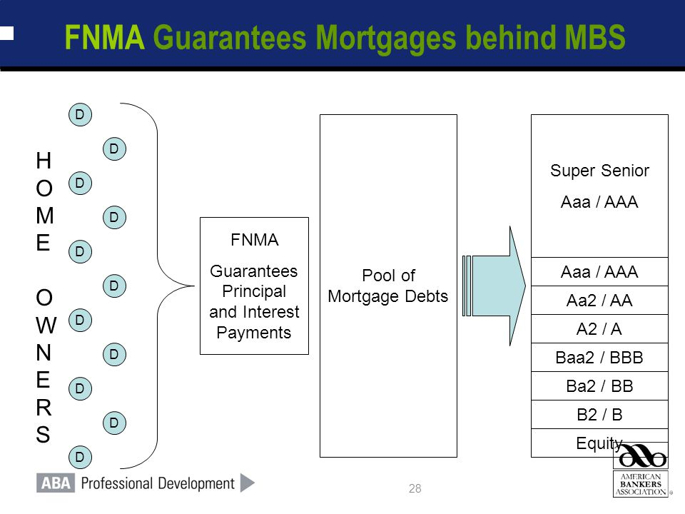28 FNMA Guarantees Mortgages behind MBS Pool of Mortgage Debts Equity D D D D D D D D D D D Super Senior Aaa / AAA Ba2 / BB B2 / B Baa2 / BBB Aa2 / AA A2 / A HOME OWNERSHOME OWNERS Aaa / AAA FNMA Guarantees Principal and Interest Payments