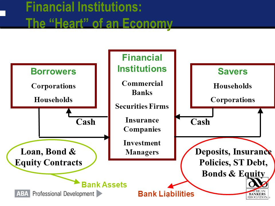 """3 Financial Institutions: The """"Heart"""" of an Economy Borrowers Corporations Households Savers Households Corporations Financial Institutions Commercial"""