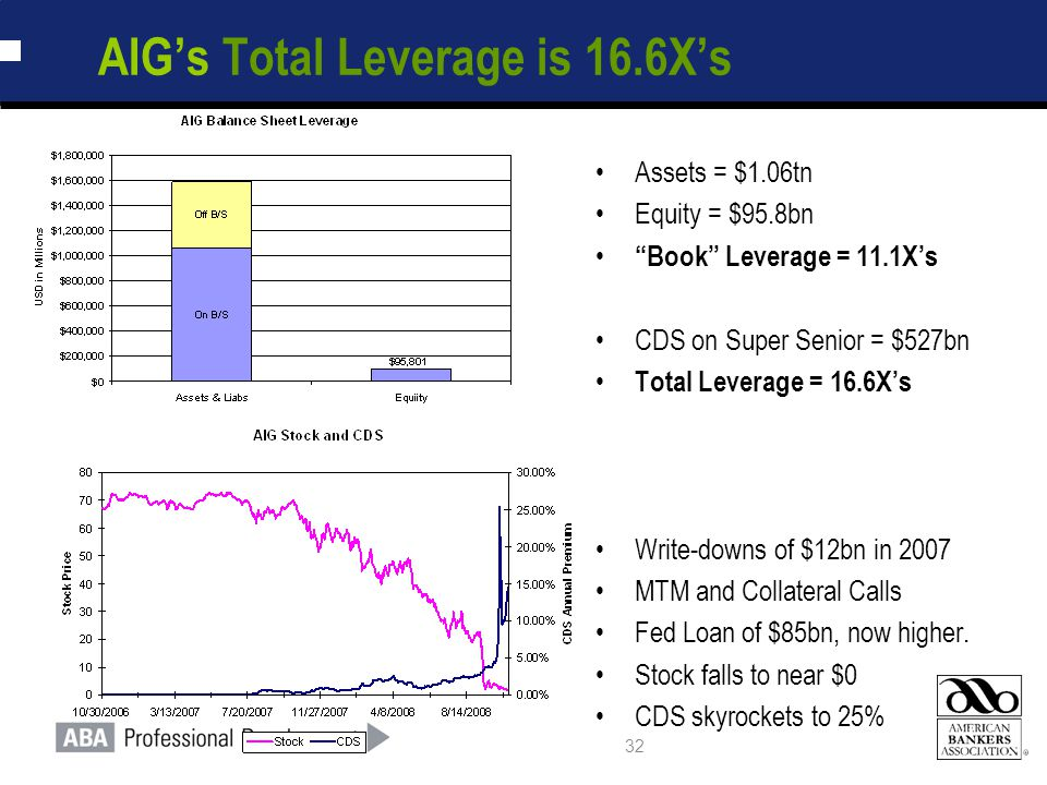 32 AIG's Total Leverage is 16.6X's Assets = $1.06tn Equity = $95.8bn Book Leverage = 11.1X's CDS on Super Senior = $527bn Total Leverage = 16.6X's Write-downs of $12bn in 2007 MTM and Collateral Calls Fed Loan of $85bn, now higher.