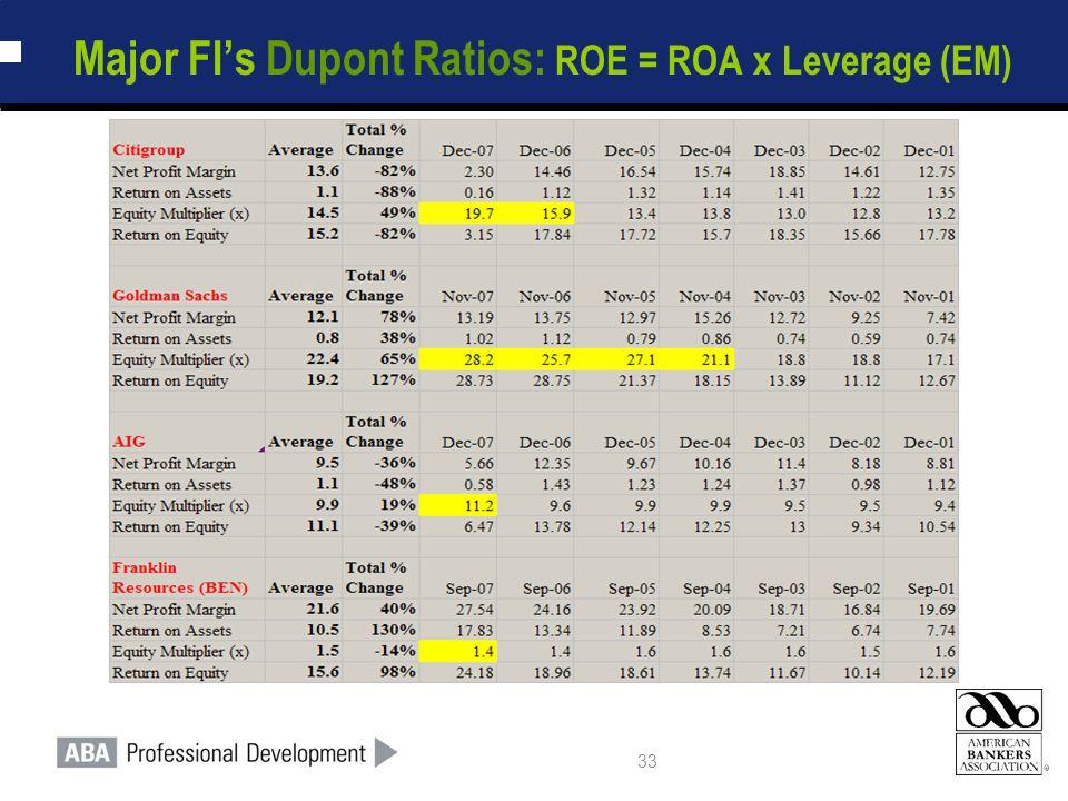 33 Major FI's Dupont Ratios: ROE = ROA x Leverage (EM)