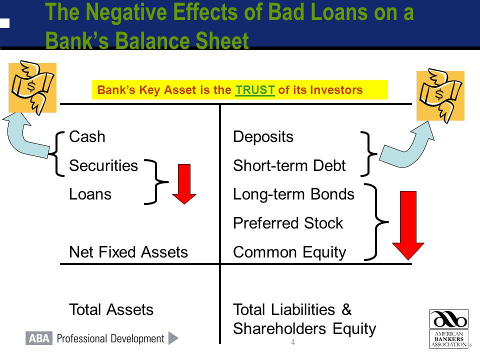 5 Quick Quiz: What is the Effect of a $10 Increase in Loan Loss Reserves.
