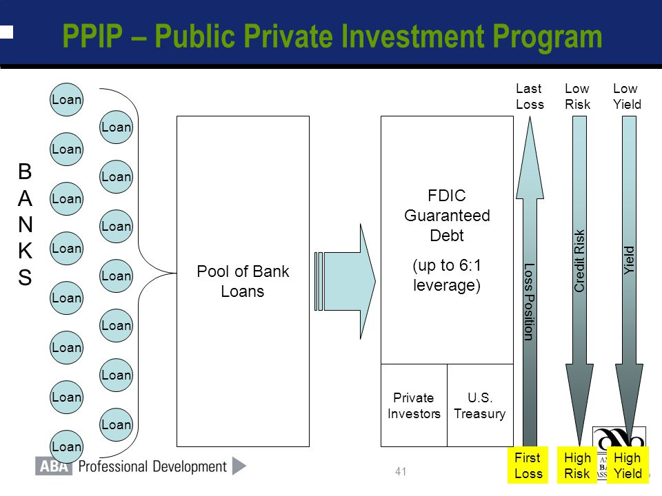 41 PPIP – Public Private Investment Program Pool of Bank Loans Loan FDIC Guaranteed Debt (up to 6:1 leverage) Private Investors Loss Position Credit Risk Yield First Loss High Risk High Yield Last Loss Low Risk Low Yield BANKSBANKS Loan U.S.