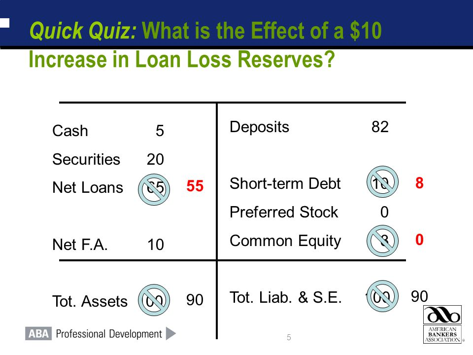 5 Quick Quiz: What is the Effect of a $10 Increase in Loan Loss Reserves? Cash 5 Securities20 Net Loans65 Net F.A.10 Tot. Assets 100 Deposits82 Short-
