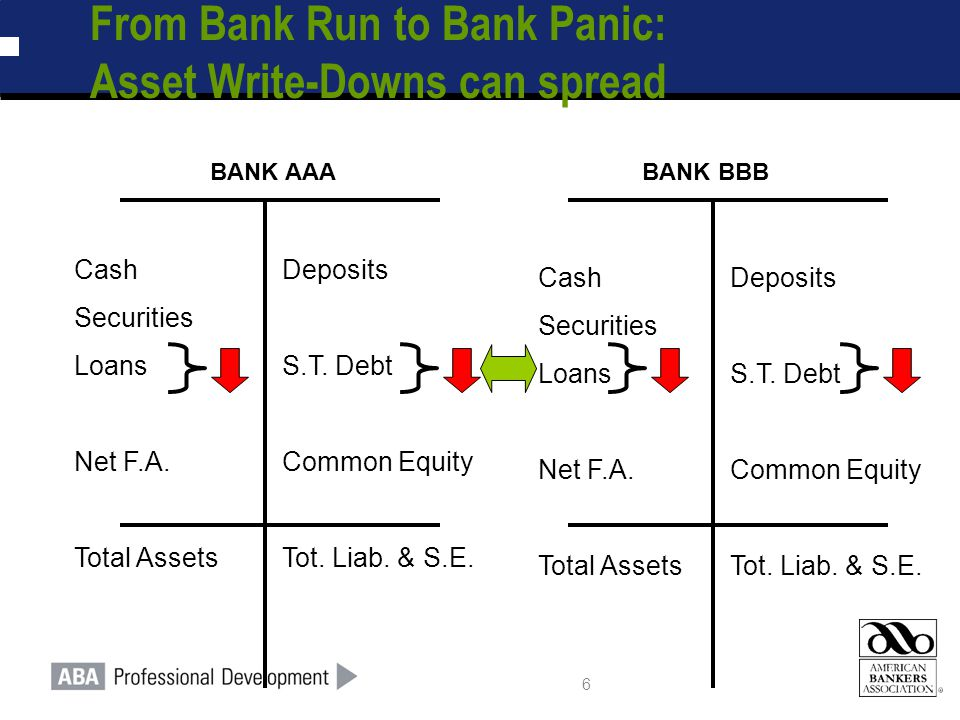 6 From Bank Run to Bank Panic: Asset Write-Downs can spread Cash Securities Loans Net F.A. Total Assets Deposits S.T. Debt Common Equity Tot. Liab. &