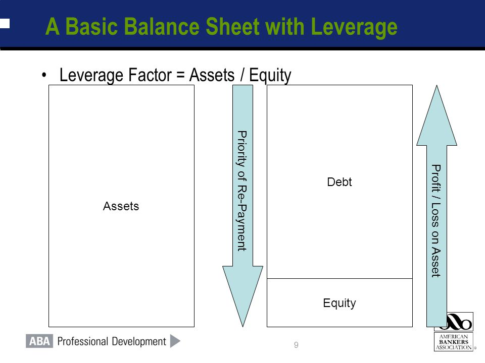 9 A Basic Balance Sheet with Leverage Assets Debt Equity Profit / Loss on Asset Priority of Re-Payment Leverage Factor = Assets / Equity