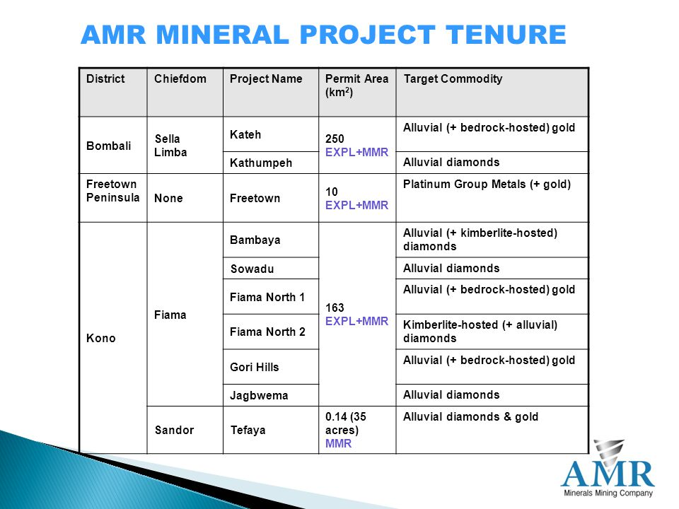 AMR MINERAL PROJECT TENURE DistrictChiefdomProject NamePermit Area (km 2 ) Target Commodity Bombali Sella Limba Kateh 250 EXPL+MMR Alluvial (+ bedrock-hosted) gold Kathumpeh Alluvial diamonds Freetown Peninsula NoneFreetown 10 EXPL+MMR Platinum Group Metals (+ gold) Kono Fiama Bambaya 163 EXPL+MMR Alluvial (+ kimberlite-hosted) diamonds Sowadu Alluvial diamonds Fiama North 1 Alluvial (+ bedrock-hosted) gold Fiama North 2 Kimberlite-hosted (+ alluvial) diamonds Gori Hills Alluvial (+ bedrock-hosted) gold Jagbwema Alluvial diamonds SandorTefaya 0.14 (35 acres) MMR Alluvial diamonds & gold