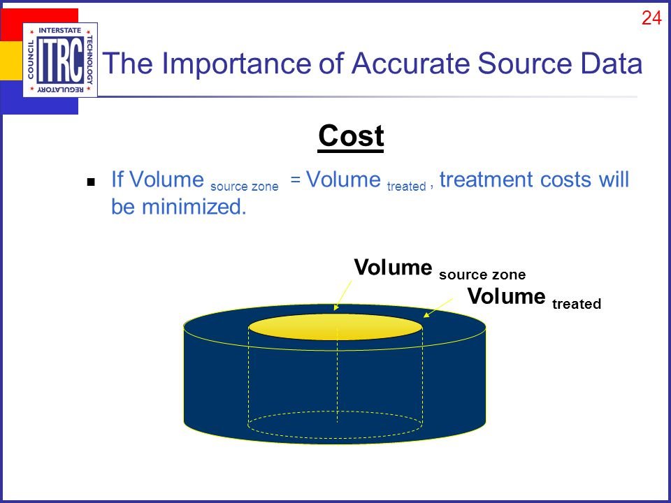 24 The Importance of Accurate Source Data If Volume source zone = Volume treated, treatment costs will be minimized.