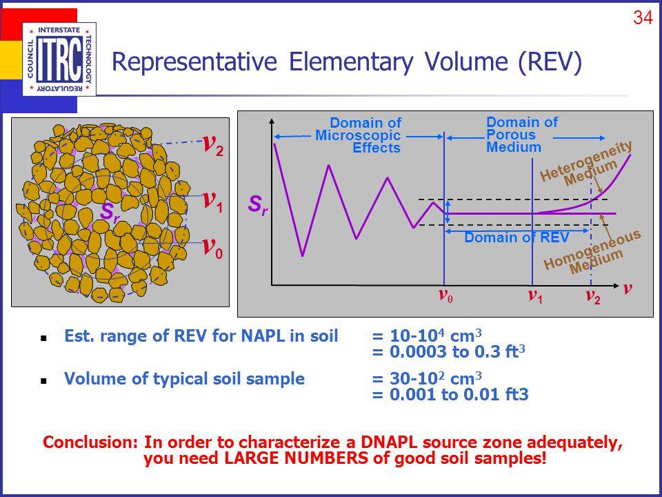 34 Representative Elementary Volume (REV) Est. range of REV for NAPL in soil= 10-10 4 cm 3 = 0.0003 to 0.3 ft 3 Volume of typical soil sample = 30-10