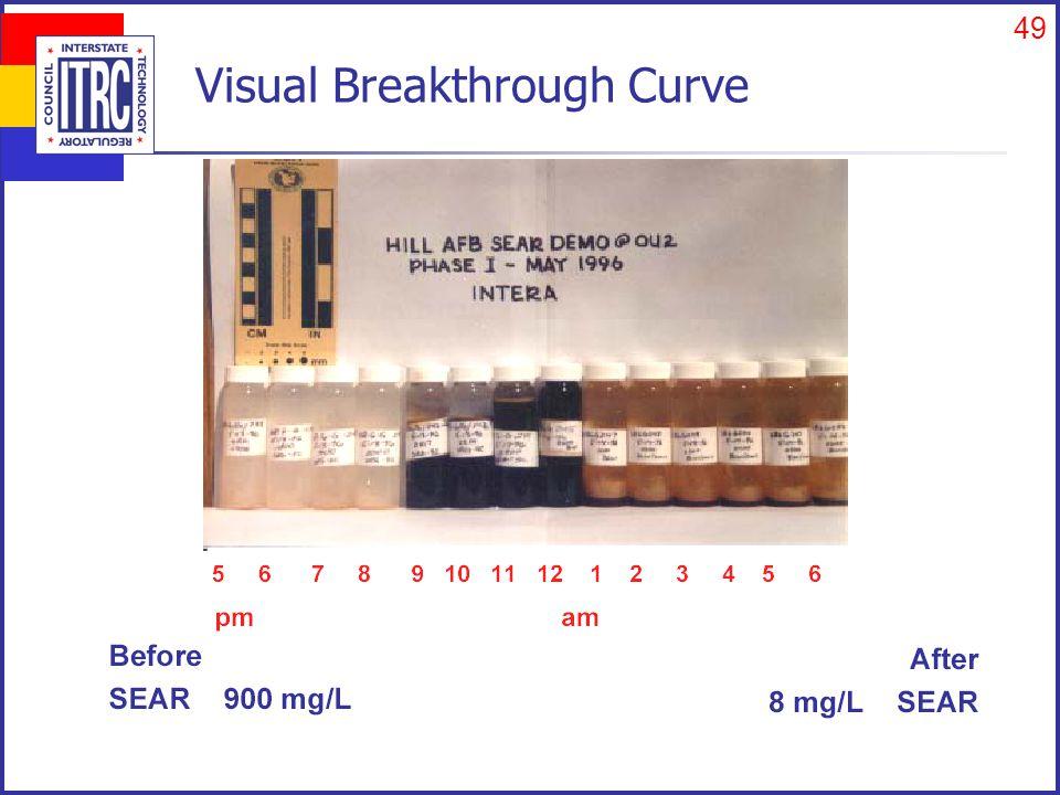 49 Visual Breakthrough Curve