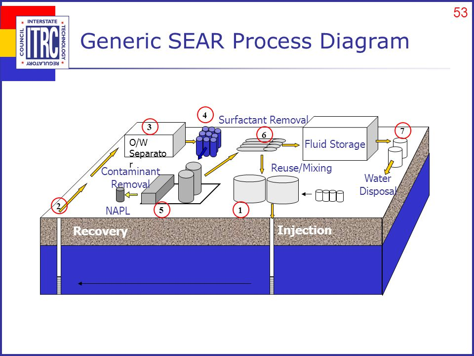 53 Generic SEAR Process Diagram Recovery Injection Surfactant Removal Contaminant Removal NAPL Fluid Storage Water Disposal Reuse/Mixing O/W Separato r 1 2 3 4 5 6 7