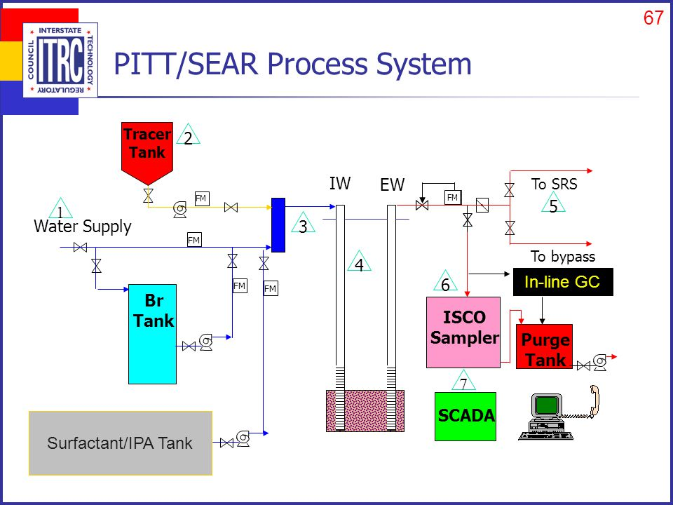 67 PITT/SEAR Process System FM Water Supply Br Tank Tracer Tank FM IW FM EW To SRS To bypass SCADA Purge Tank ISCO Sampler 1 2 3 4 5 6 7 Surfactant/IPA Tank FM In-line GC