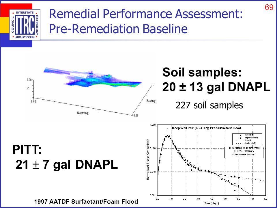 69 Remedial Performance Assessment: Pre-Remediation Baseline Soil samples: 20 ± 13 gal DNAPL PITT: 21  7 gal DNAPL 227 soil samples 1997 AATDF Surfac