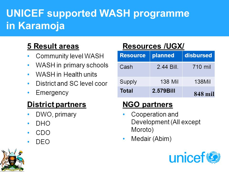UNICEF supported WASH programme in Karamoja 5 Result areas Community level WASH WASH in primary schools WASH in Health units District and SC level coor Emergency Resources /UGX/ District partners DWO, primary DHO CDO DEO NGO partners Cooperation and Development (All except Moroto) Medair (Abim) Resourceplanneddisbursed Cash 2.44 Bill.