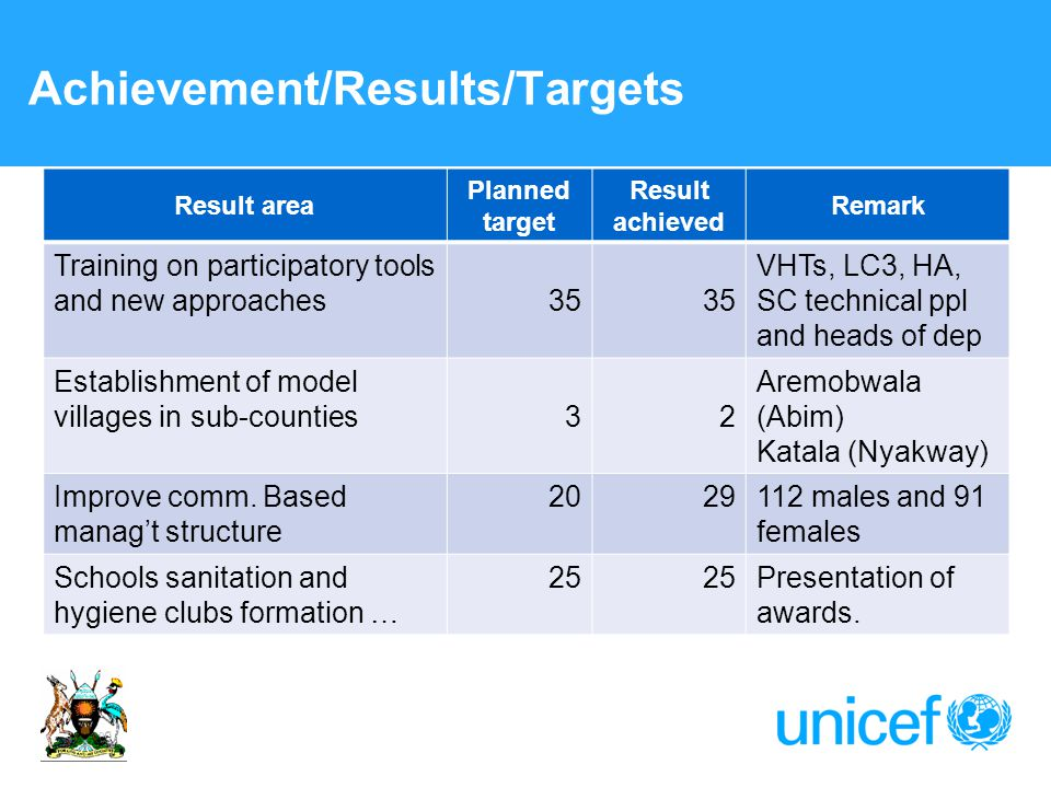 Achievement/Results/Targets Result area Planned target Result achieved Remark Training on participatory tools and new approaches35 VHTs, LC3, HA, SC technical ppl and heads of dep Establishment of model villages in sub-counties32 Aremobwala (Abim) Katala (Nyakway) Improve comm.