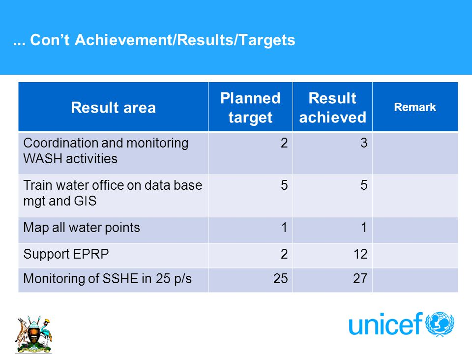 ... Con't Achievement/Results/Targets Result area Planned target Result achieved Remark Coordination and monitoring WASH activities 23 Train water off
