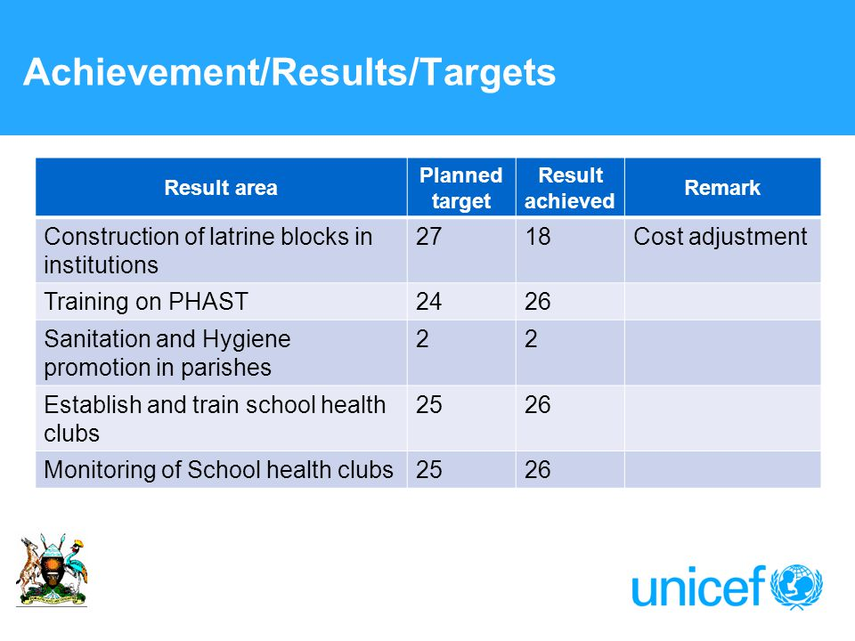 Achievement/Results/Targets Result area Planned target Result achieved Remark Construction of latrine blocks in institutions 2718Cost adjustment Training on PHAST2426 Sanitation and Hygiene promotion in parishes 22 Establish and train school health clubs 2526 Monitoring of School health clubs2526