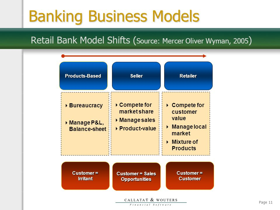 Page 11 Retail Bank Model Shifts ( Source: Mercer Oliver Wyman, 2005 )  Bureaucracy  Manage P&L, Balance-sheet  Compete for market share  Manage sales  Product-value  Compete for customer value  Manage local market  Mixture of Products Products-Based Seller Retailer Customer = Irritant Customer = Sales Opportunities Customer = Customer Banking Business Models