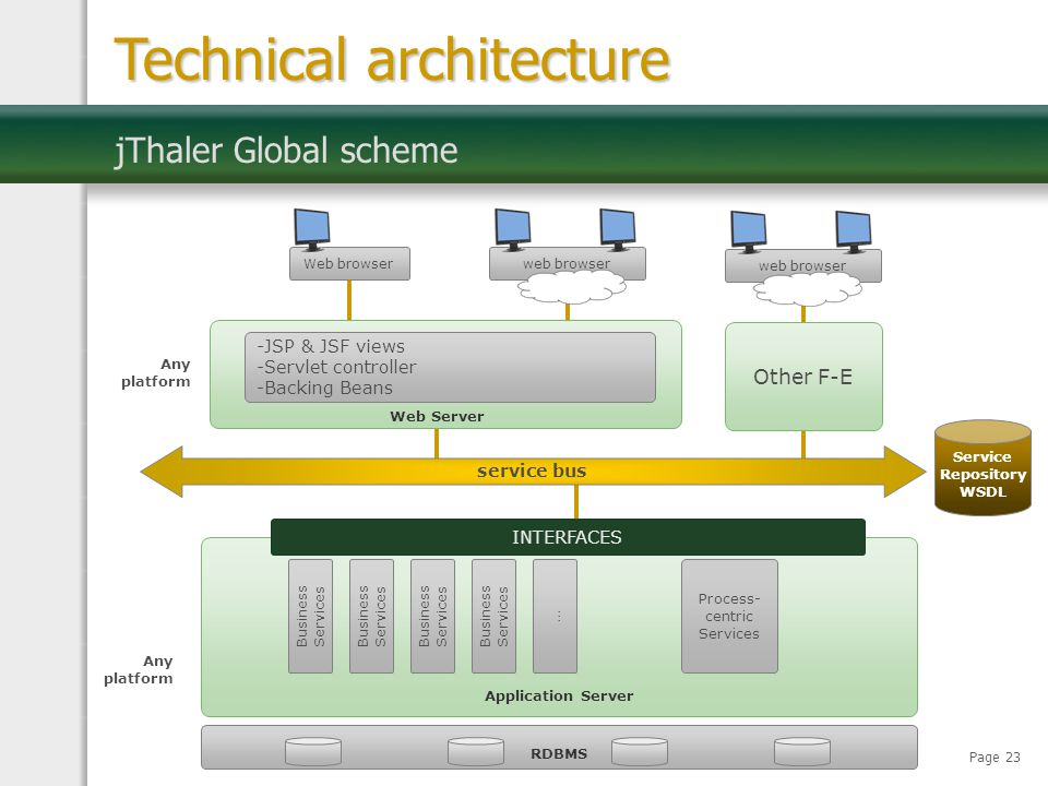 Page 23 web browserWeb browser jThaler Global scheme Technical architecture service bus -JSP & JSF views -Servlet controller -Backing Beans Web Server
