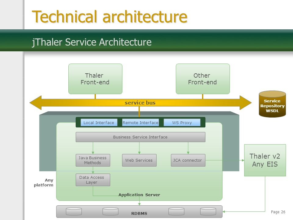 Page 26 jThaler Service Architecture Technical architecture service bus Thaler Front-end Application Server RDBMS Any platform Business Service Interf