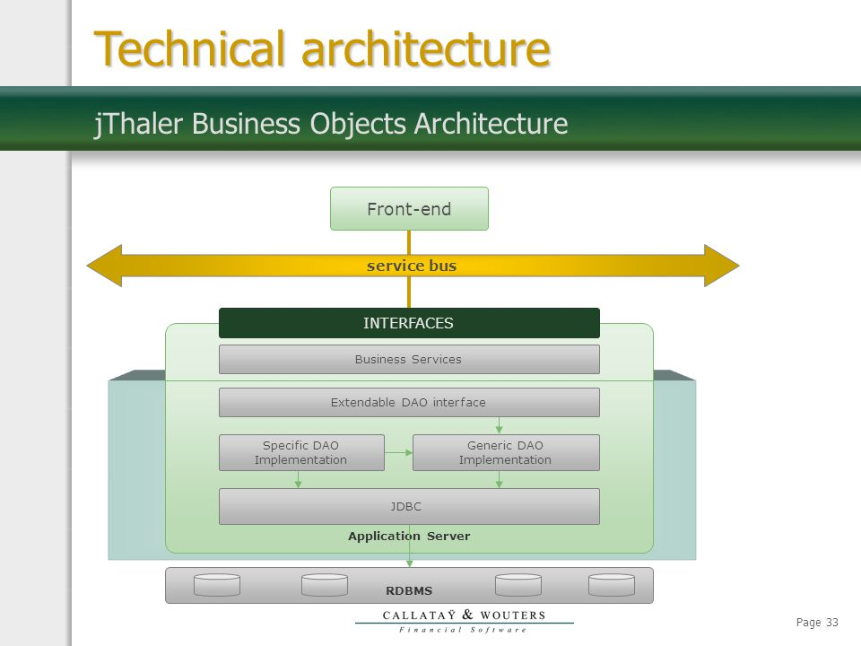 Page 33 jThaler Business Objects Architecture Technical architecture service bus Front-end INTERFACES Application Server RDBMS Business Services JDBC