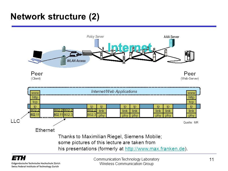 11 Communication Technology Laboratory Wireless Communication Group Quelle: MR Ethernet LLC Network structure (2) Thanks to Maximilian Riegel, Siemens Mobile; some pictures of this lecture are taken from his presentations (formerly at http://www.max.franken.de).http://www.max.franken.de Wireless Networks, 802.11