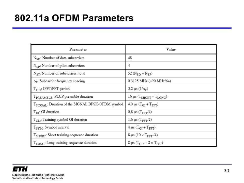 802.11a OFDM Parameters 30