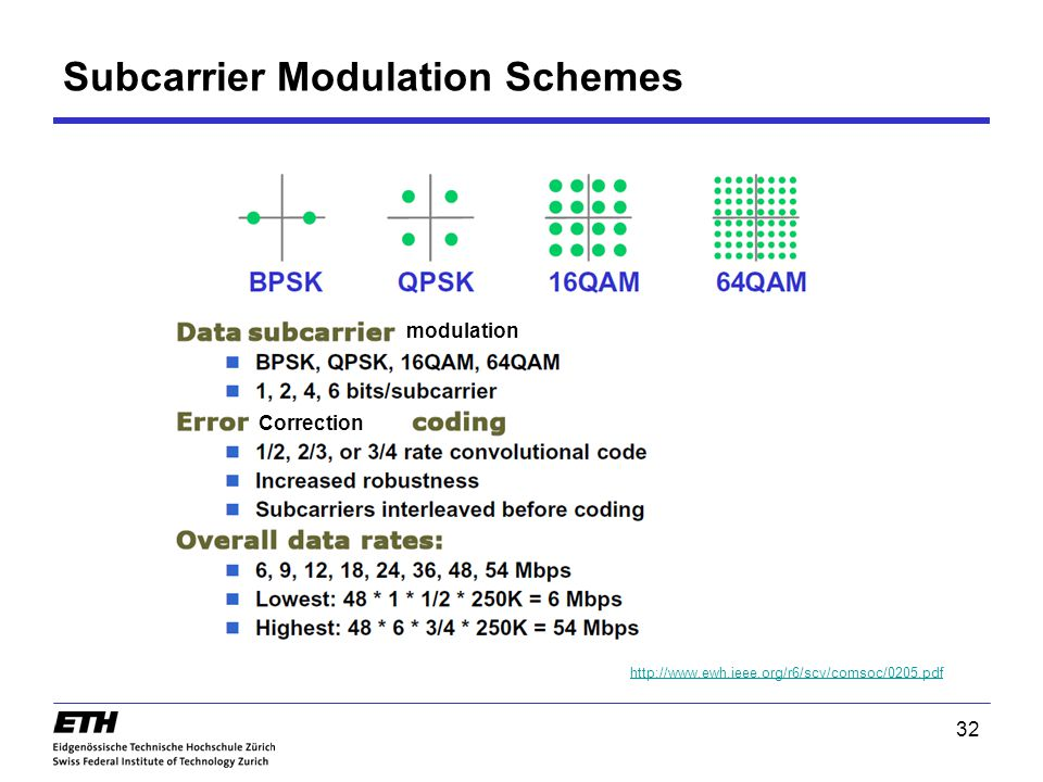 Subcarrier Modulation Schemes http://www.ewh.ieee.org/r6/scv/comsoc/0205.pdf Correction 32 modulation