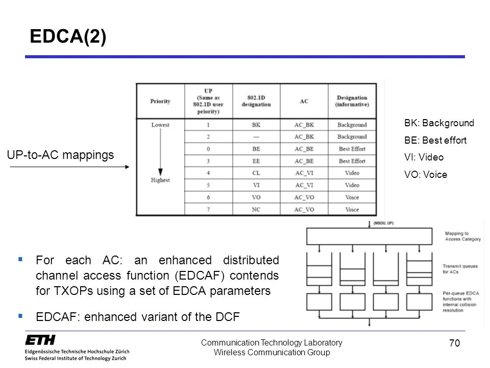 70 Communication Technology Laboratory Wireless Communication Group EDCA(2) UP-to-AC mappings BK: Background BE: Best effort VI: Video VO: Voice  For each AC: an enhanced distributed channel access function (EDCAF) contends for TXOPs using a set of EDCA parameters  EDCAF: enhanced variant of the DCF