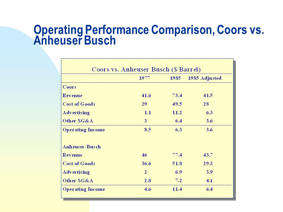 Operating Performance Comparison, Coors vs. Anheuser Busch