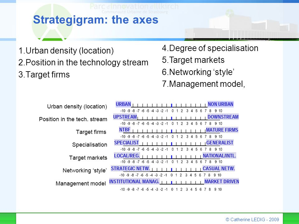 © Catherine LEDIG - 2009 Strategigram: the axes 1.Urban density (location) 2.Position in the technology stream 3.Target firms 4.Degree of specialisati