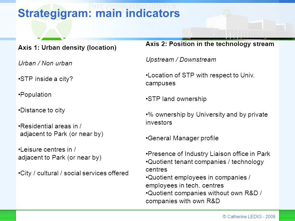 © Catherine LEDIG - 2009 Strategigram: main indicators Axis 1: Urban density (location) Urban / Non urban STP inside a city? Population Distance to ci