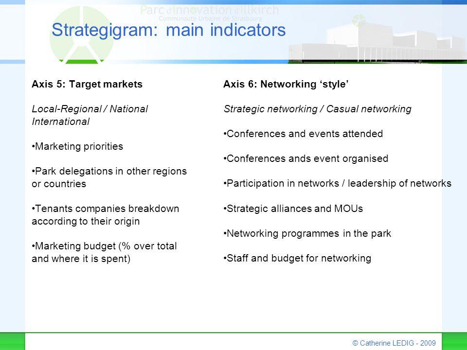 © Catherine LEDIG - 2009 Strategigram: main indicators Axis 5: Target markets Local-Regional / National International Marketing priorities Park delega