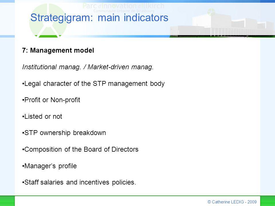 © Catherine LEDIG - 2009 Strategigram: main indicators 7: Management model Institutional manag. / Market-driven manag. Legal character of the STP mana
