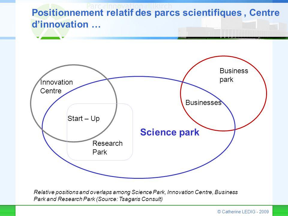 © Catherine LEDIG - 2009 Positionnement relatif des parcs scientifiques, Centre d'innovation … Science park Business park Businesses Innovation Centre
