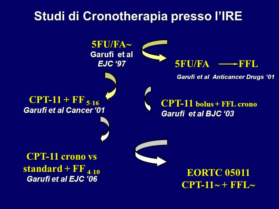 5FU/FA FFL Garufi et al Anticancer Drugs '01 CPT-11 + FF 5-16 Garufi et al Cancer '01 EORTC 05011 CPT-11  + FFL  5FU/FA  Garufi et al EJC '97 Studi di Cronotherapia presso l'IRE CPT-11 bolus + FFL crono Garufi et al BJC '03 CPT-11 crono vs standard + FF 4-10 Garufi et al EJC '06