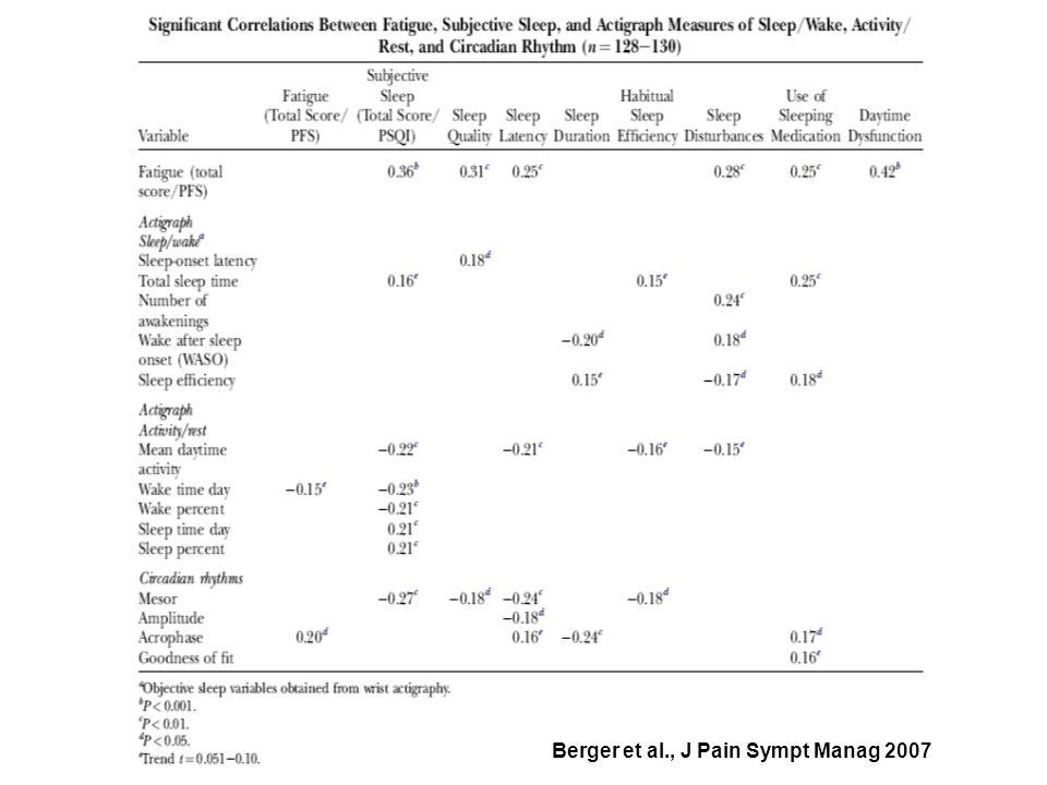 Berger et al., J Pain Sympt Manag 2007