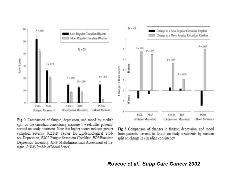 Roscoe et al., Supp Care Cancer 2002