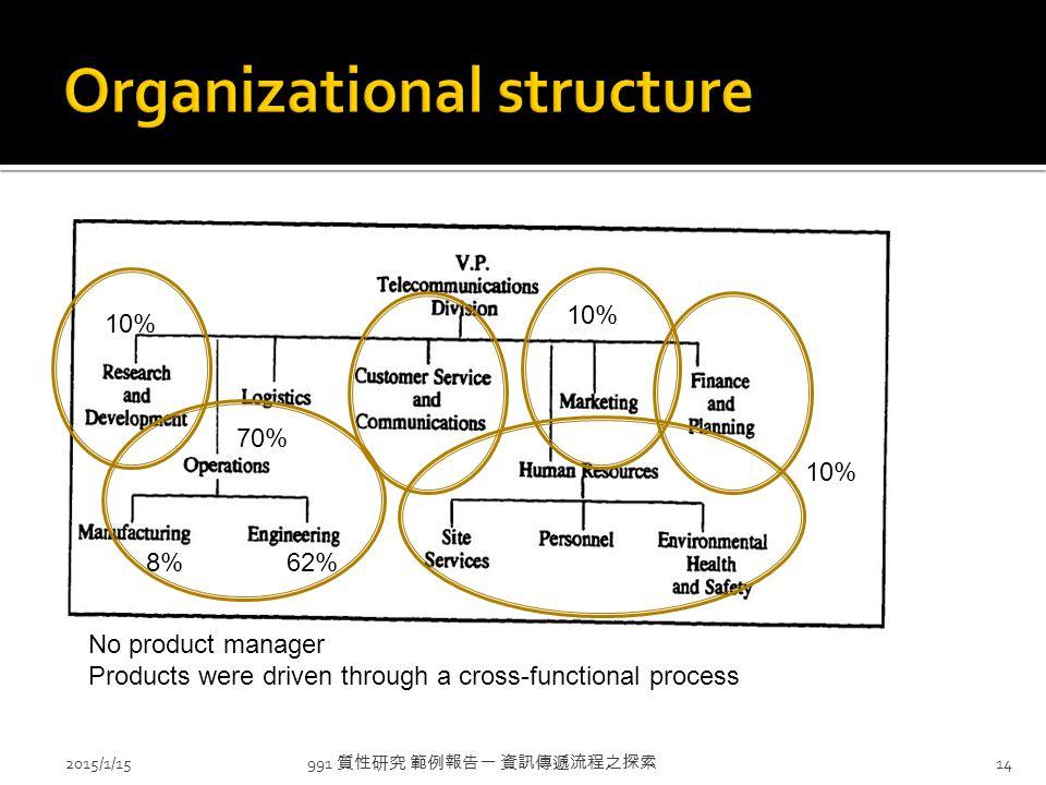 991 質性研究 範例報告一 資訊傳遞流程之探索 2015/1/1514 No product manager Products were driven through a cross-functional process 10% 70% 62%8%