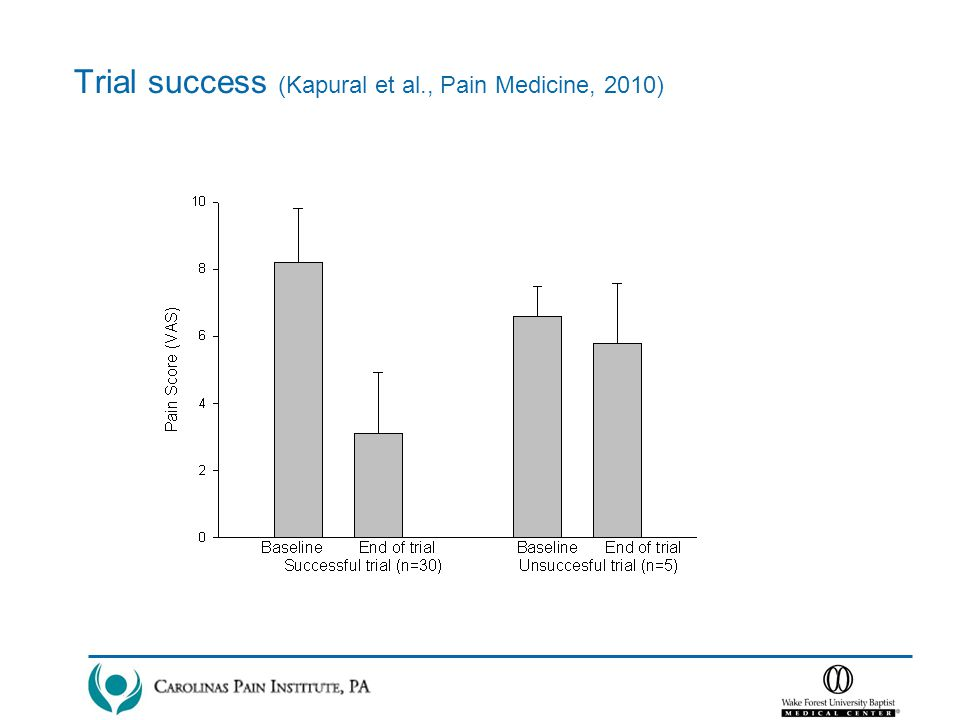 Trial success (Kapural et al., Pain Medicine, 2010)