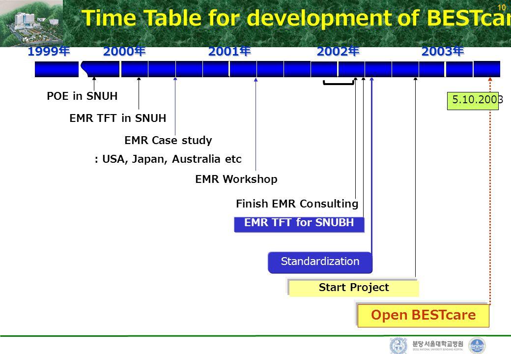 10 Time Table for development of BESTcare POE in SNUH EMR Case study : USA, Japan, Australia etc EMR TFT in SNUH EMR Workshop Finish EMR Consulting St