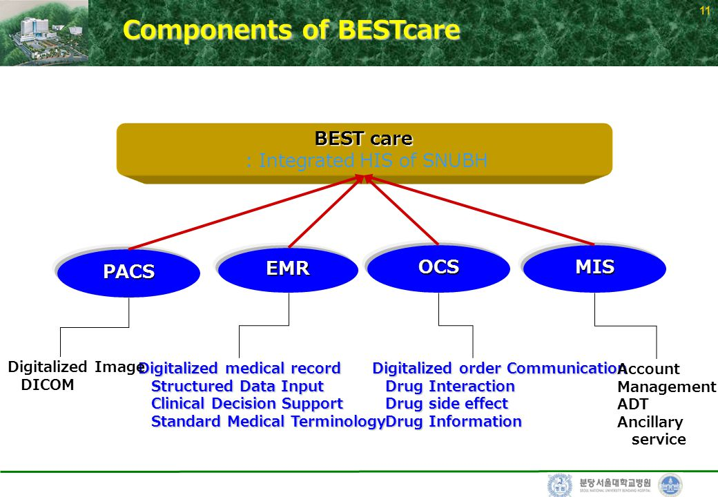11EMR PACS OCSMIS Digitalized medical record Structured Data Input Clinical Decision Support Standard Medical Terminology Digitalized order Communication Drug Interaction Drug side effect Drug Information Digitalized Image DICOM Account Management ADT Ancillary service BEST care : Integrated HIS of SNUBH Components of BESTcare