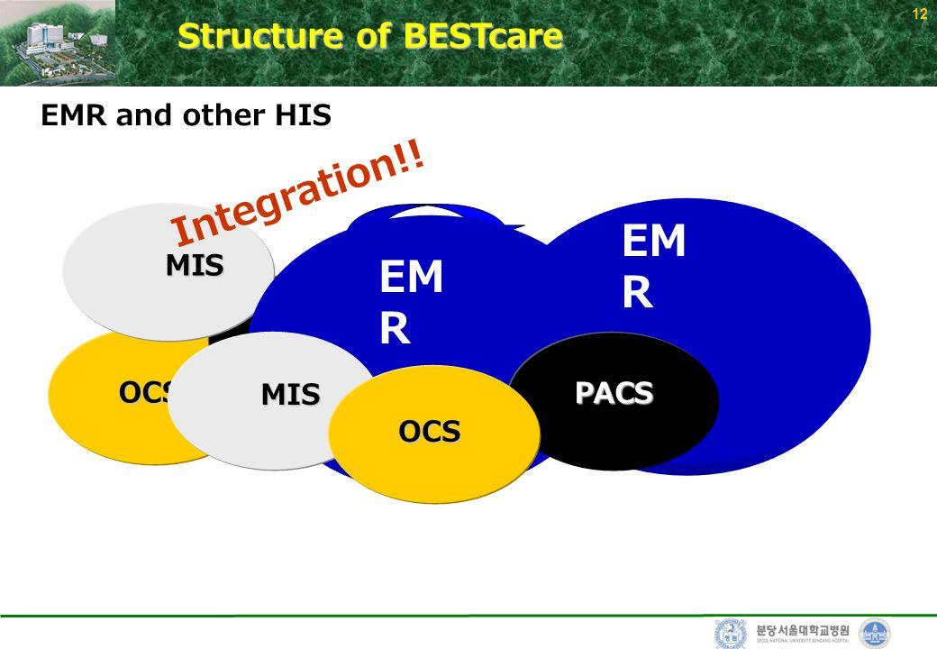 12 EM R OCS OCS PACS EMR and other HIS MIS MIS EM R OCS OCS PACS MIS MIS I n t e g r a t i o n ! ! Structure of BESTcare