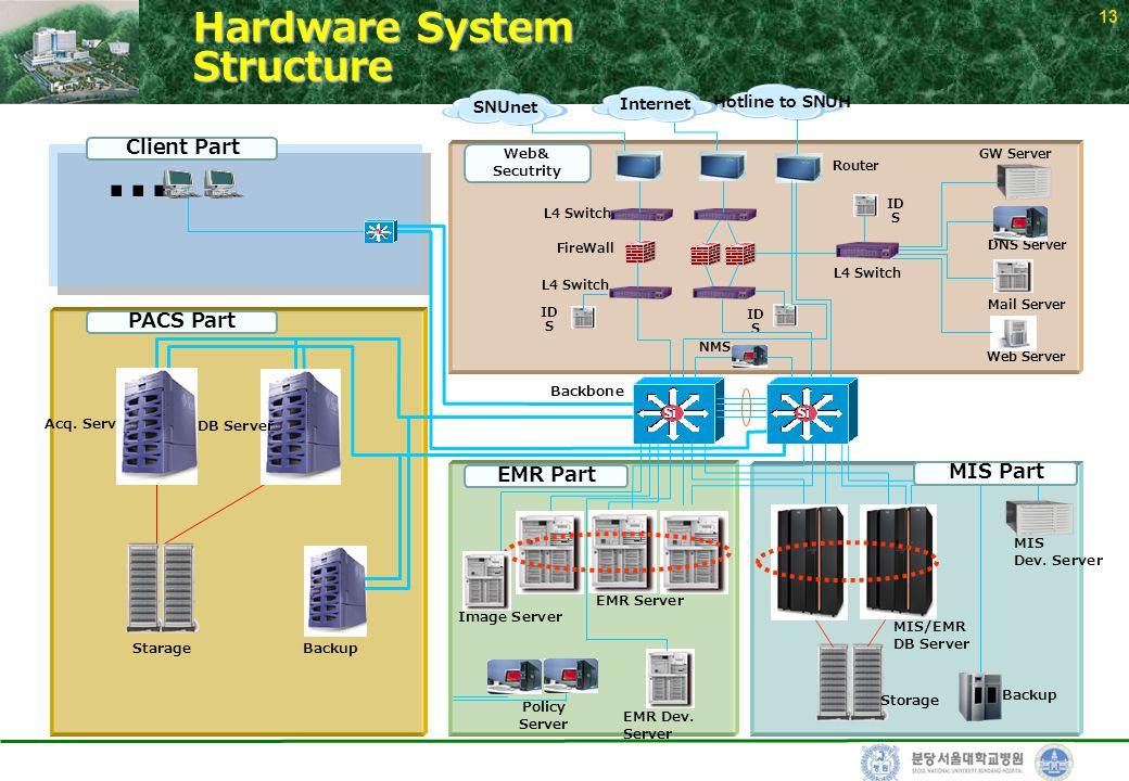 13 Hardware System Structure Backbone L4 Switch Router FireWall...