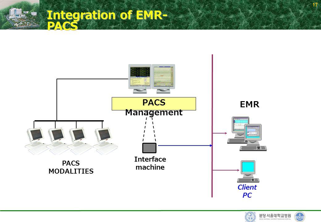 17 PACS MODALITIES EMR Client PC Interfacemachine PACS Management Integration of EMR- PACS