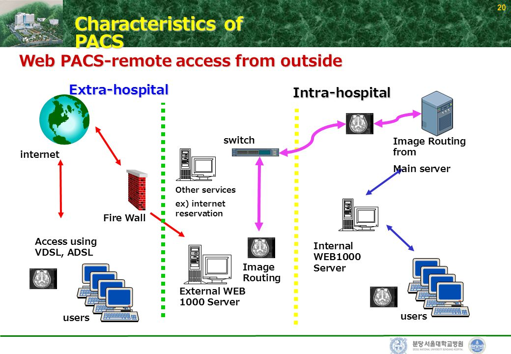 20 Web PACS-remote access from outside users External WEB 1000 Server Internal WEB1000 Server Image Routing Access using VDSL, ADSL Fire Wall switch Image Routing from Main server Other services ex) internet reservation Extra-hospital Intra-hospital internet Characteristics of PACS