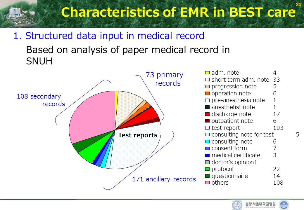 24 Characteristics of EMR in BEST care 1. Structured data input in medical record Based on analysis of paper medical record in SNUH Test reports 171 a